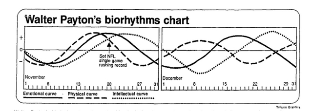 Biorhythms The 1970s Fad That Won A Super Bowl Killed Clark Gable And Made America Gaga For Computers Vice Sports